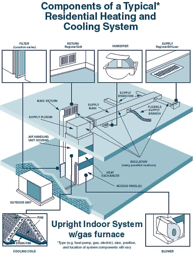 Duct Cleaning Archives North Atlanta Cleaning Service